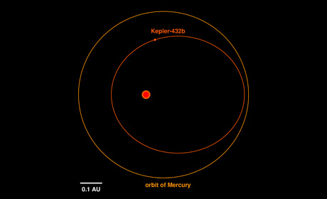 Illustration of the orbit of Kepler-432b (inner, red) in comparison to the orbit of Mercury around the Sun (outer, orange). - Image Credit: Dr. Sabine Reffert.