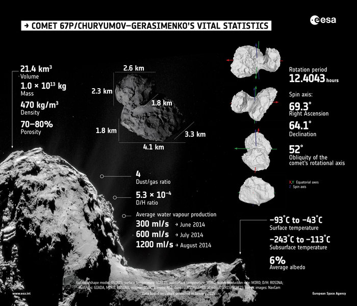 Summary of properties of Comet 67P/Churyumov–Gerasimenko, as determined by Rosetta's instruments during the first few months of its comet encounter. - Image Credit: ESA.
