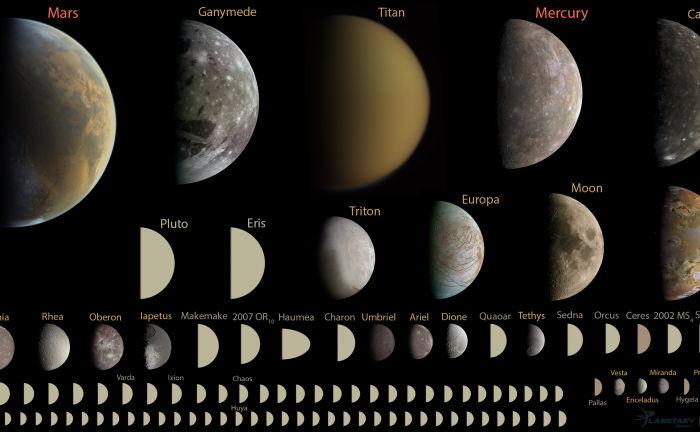 Montage of every round object in the solar system under 10,000 kilometers in diameter, to scale. - Image Credit: Emily Lakdawalla/data from NASA /JPL/JHUAPL/SwRI/SSI/UCLA/MPS/DLR/IDA/Gordan Ugarkovic/Ted Stryk, Bjorn Jonsson/Roman Tkachenko.