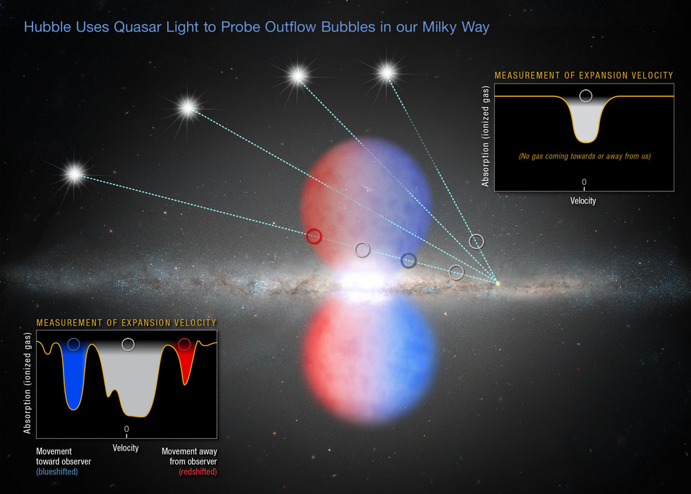 The light of several distant quasars pierces the northern half of the Fermi Bubbles - an outflow of gas expelled by our Milky Way galaxy's hefty black hole. Bottom left: the measurement of gas moving toward and away from Earth, indicating the material is traveling at a high velocity. Hubble also observed light from quasars that passed outside the northern bubble. Upper right: the gas in one such quasar's light path is not moving toward or away from Earth. This gas is in the disk of the Milky Way and does not share the same characteristics as the material probed inside the bubble. - Image Credits: NASA, ESA, and Z. Levy (STScI)