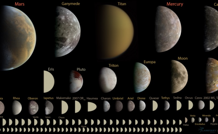 A new definition of what is a planet would mean there are at least 110 planets in our Solay System. Image Courtesy of Emily Lakdawalla of the Planetary Society, Data from NASA / JPL, JHUAPL/SwRI, SSI, and UCLA / MPS / DLR / IDA, processed by Gordan Ugarkovic, Ted Stryk, Bjorn Jonsson, Roman Tkachenko, and Emily Lakdawalla. https://creativecommons.org/licenses/by-nc-sa/3.0/