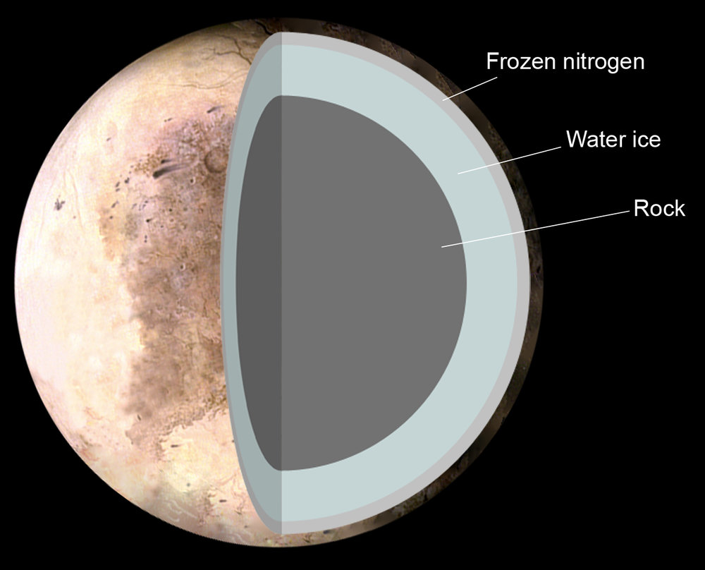 The Theoretical structure of Pluto, consisting of 1. Frozen nitrogen 2. Water ice 3. Rock. - Image Credit: NASA/Pat Rawlings