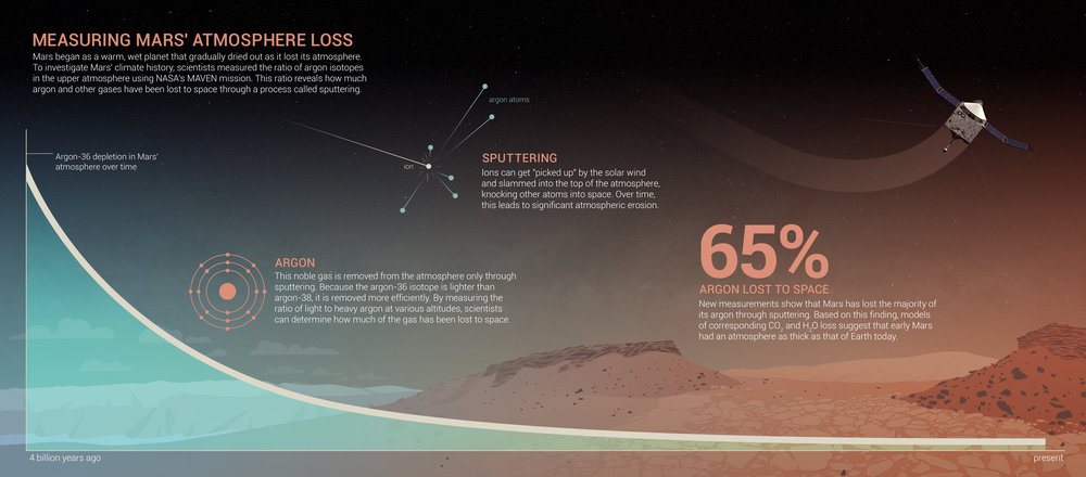 This infographic shows how Mars lost argon and other gasses over time due to 'sputtering.' Click to enlarge. - Image Credits: NASA's Goddard Space Flight Center