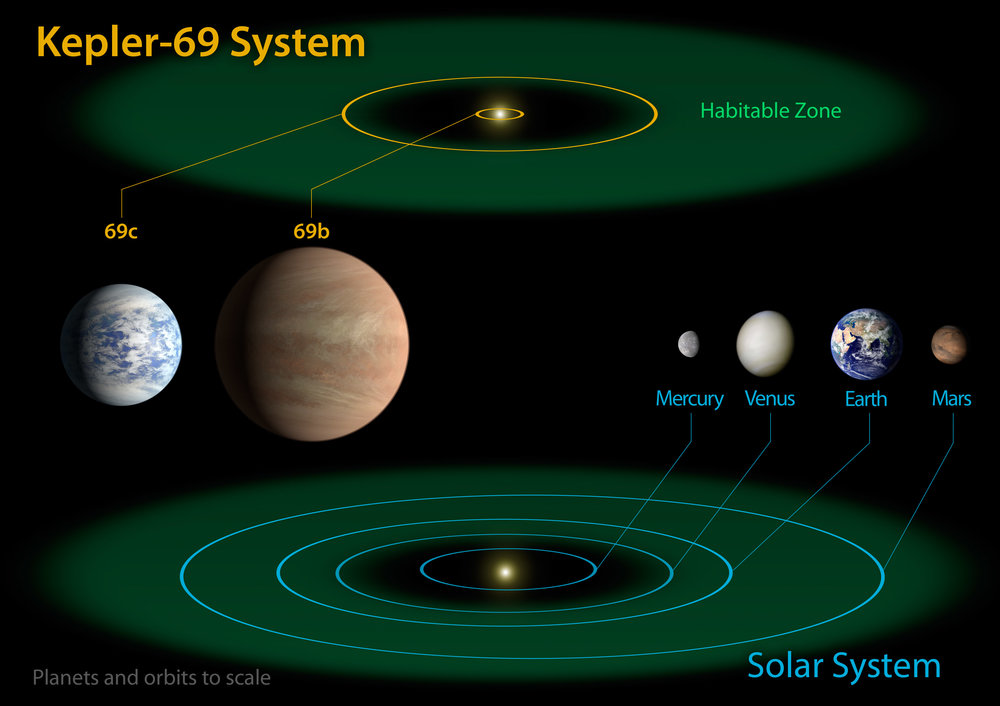Diagram comparing the Solar System to Kepler 69 and its system of exoplanets. Credit: NASA Ames/JPL-Caltech