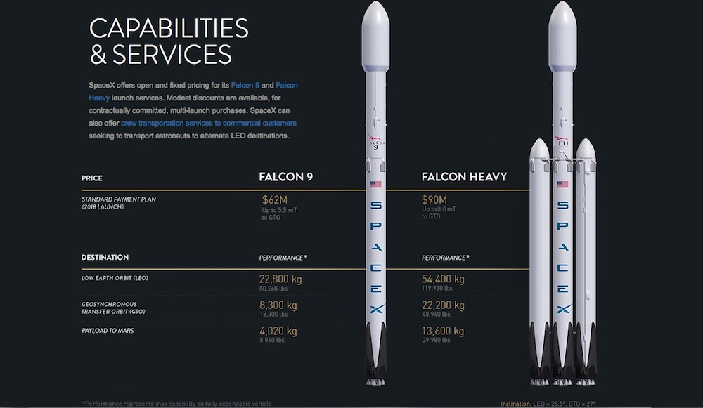 Chart comparing SpaceX's Falcon 9 and Falcon Heavy. - Image Credit: Space