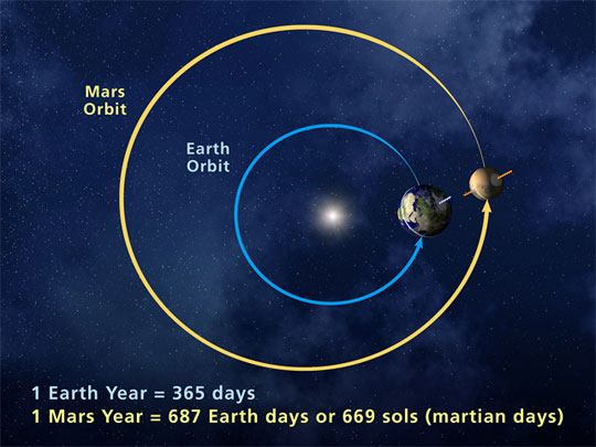 A top-down image of the orbits of Earth and Mars. - Image Credit: NASA