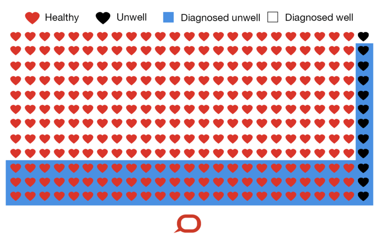 In a typical sample of 300 patients, for every 11 people correctly identified as unwell, a further 72 are incorrectly identified as unwell. - Image Credit: The Conversation,  CC BY-ND
