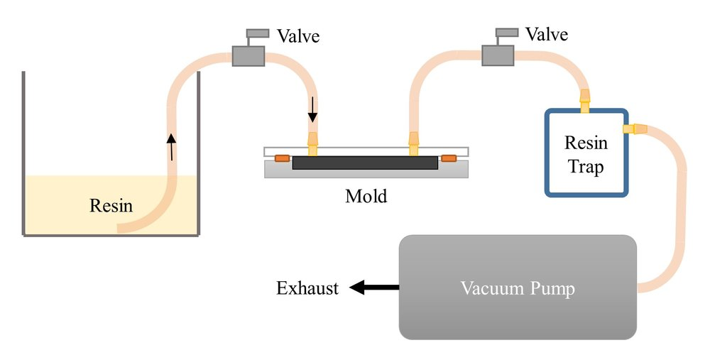 Diagram depicts Vacuum Infusion Processing (VIP) experimental setup. - Image Credit: Adam Sidor