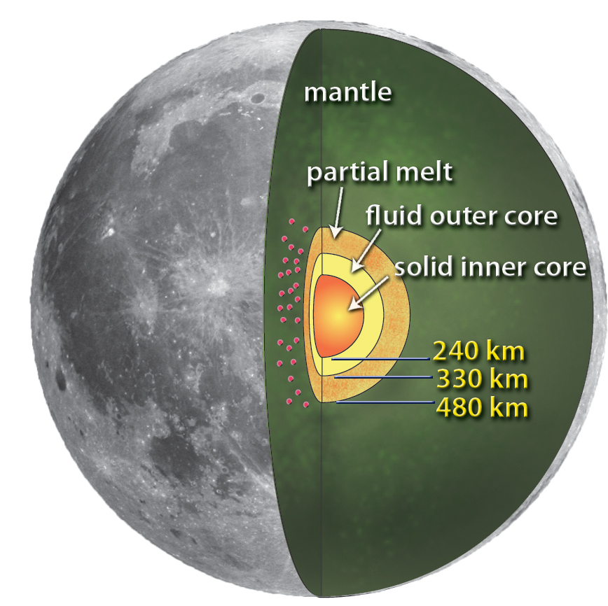 An artist's rendering of the lunar core - Image Credit:  NASA/MSFC/Renee Weber