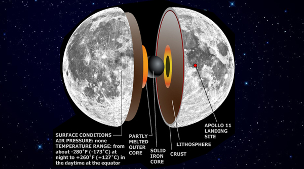 Cutaway of the Moon, showing its differentiated interior. - Image Credit: NASA/SSERVI