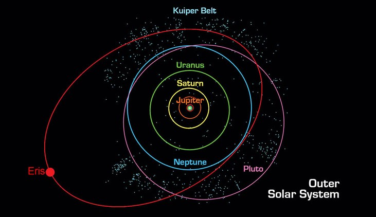 A diagram showing the orbits of the outer Solar planets. Saturn's orbit is represented in yellow - Image Credit: NASA