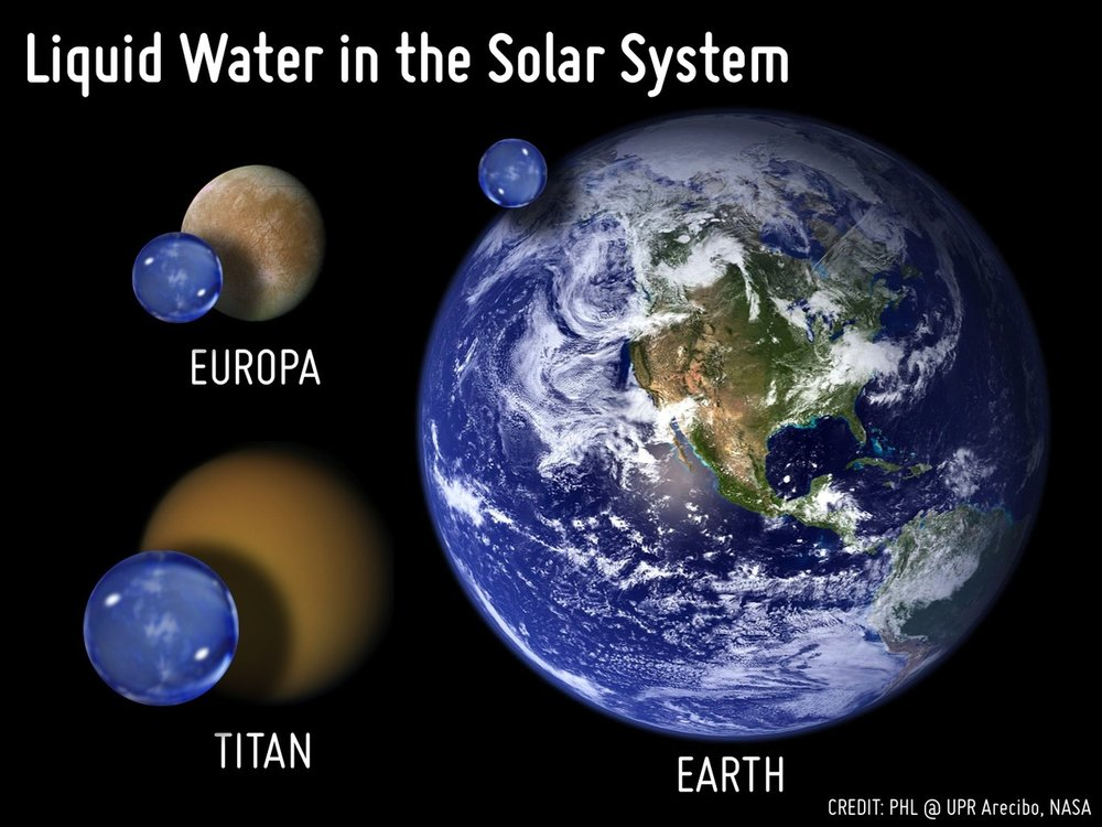 Comparison of the liquid water volume of Earth, Europa and Titan to scale. Only liquid water is considered in these estimates but water ice is also significantly present in Europa and Titan. - Image Credit: Planetary Habitability Laboratory @ University of Puerto Rico, Arecibo, NASA, CC BY-NC-SA