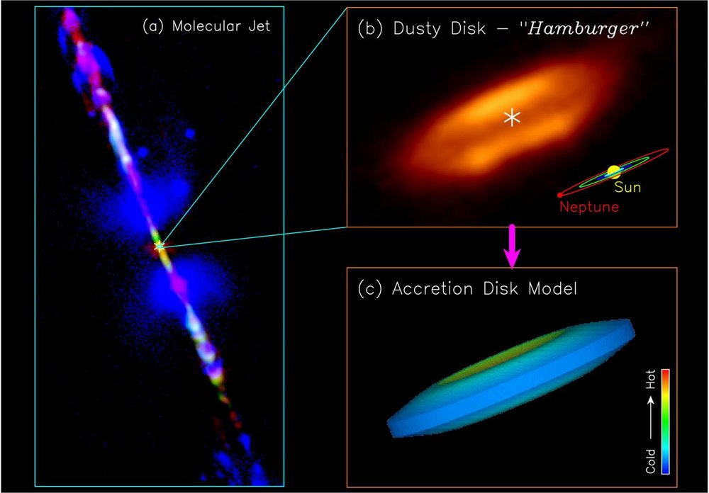 Jet and disk in the HH 212 protostellar system: (a) A composite image of the jet, produced by combining images from different telescopes. (b) Close-up of the center of the dusty disk at 8 AU resolution. (c) An accretion disk model that can reproduce the observed dust emission in the disk. - Image Credit: ALMA (ESO/NAOJ/NRAO)/Lee et al.