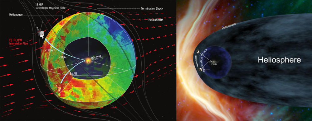 New data from NASA's Cassini, Voyager and Interstellar Boundary Explorer missions show that the heliosphere — the bubble of the sun's magnetic influence that surrounds the inner solar system — may be much more compact and rounded than previously thought. The image on the left shows a compact model of the heliosphere, supported by this latest data, while the image on the right shows an alternate model with an extended tail. The main difference is the new model's lack of a trailing, comet-like tail on one side of the heliosphere. This tail is shown in the old model in light blue. - Image Credits: Dialynas, et al. (left); NASA (right)