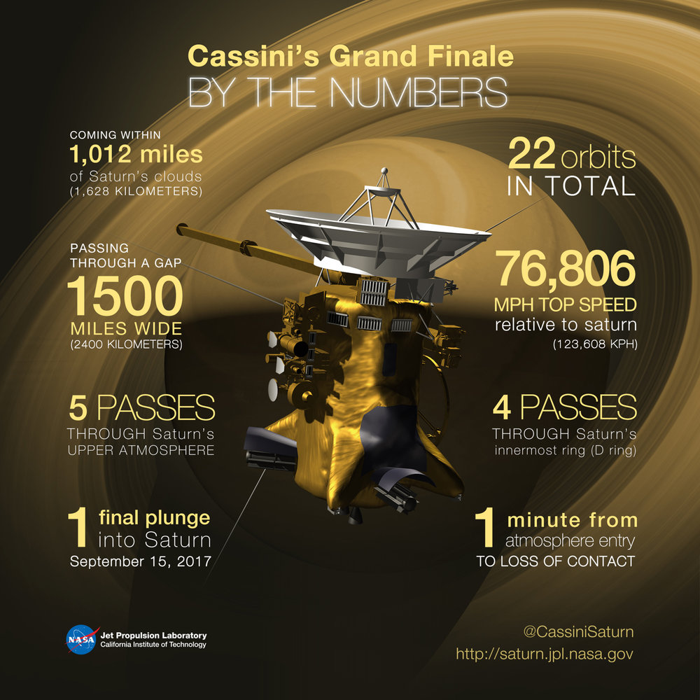 Some key numbers for Cassini's Grand Finale and final plunge into Saturn. -Image Credits: NASA/JPL-Caltech