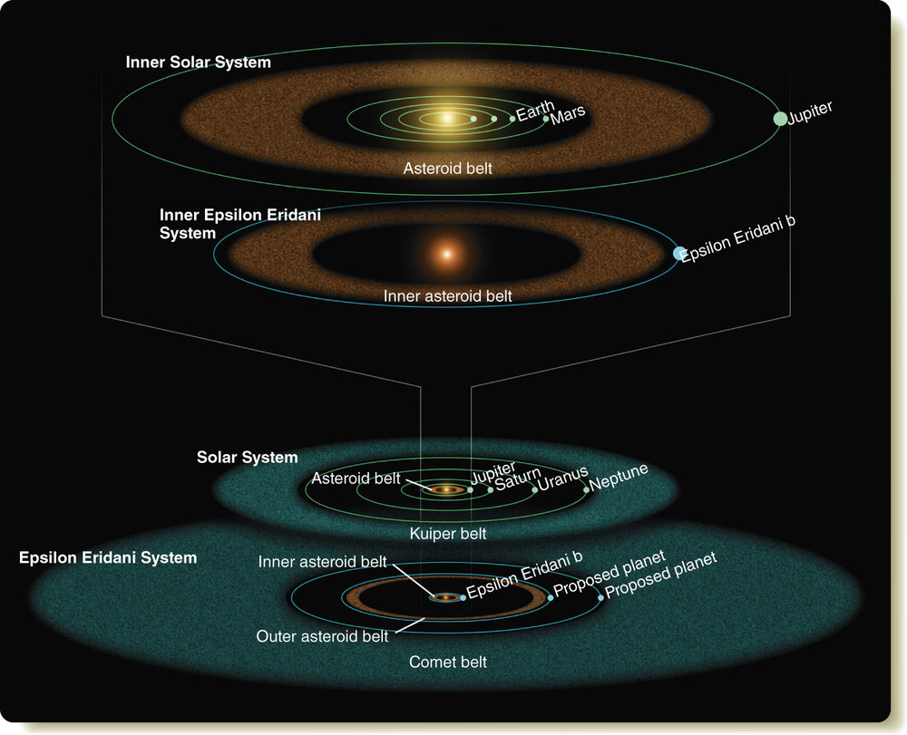Illustration based on Spitzer observations of the inner and outer parts of the Epsilon Eridani system compared with the corresponding components of our solar system. - Image Credits: NASA/JPL/Caltech/R. Hurt (SSC)