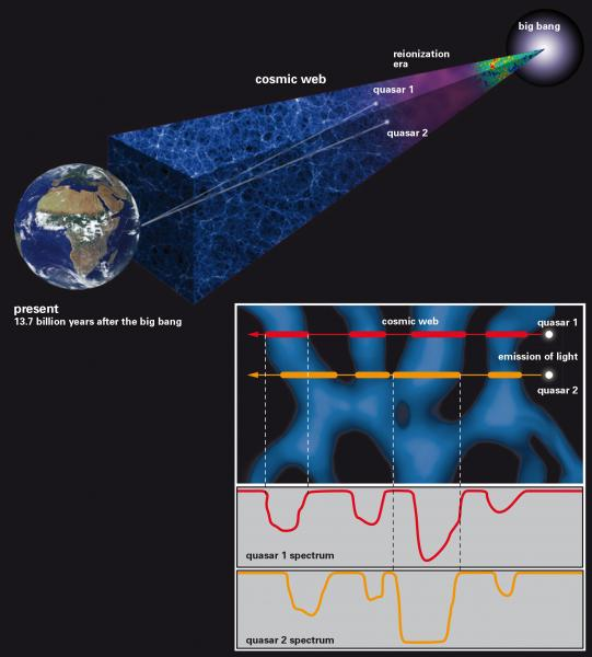 Schematic representation of the technique used to probe the small-scale structure of the cosmic web using light from a rare quasar pair - Image Credit: Springel at al/J. Neidel MPIA