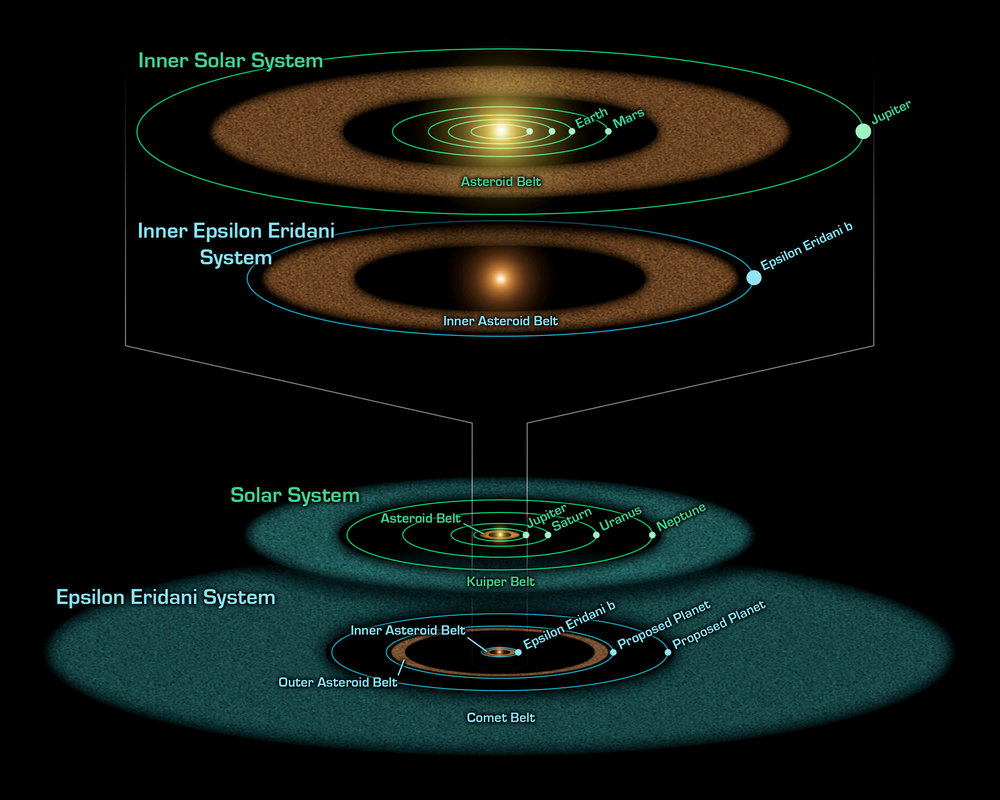 Artist's diagram showing the similar structure of the Epsilon Eridani to the Solar System. - Image Credit: NASA/JPL-Caltech