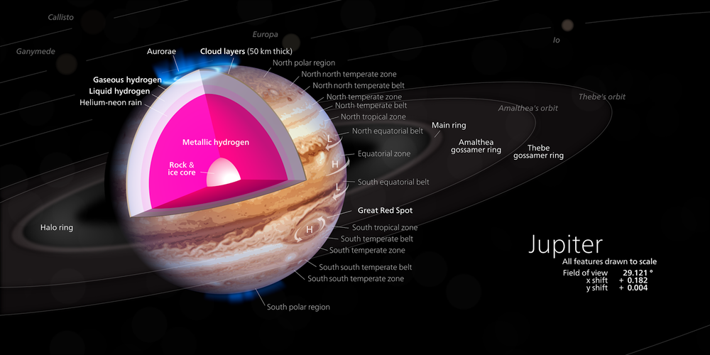 Jupiter's structure and composition. - Image Credit: Kelvinsong CC by S.A. 3.0