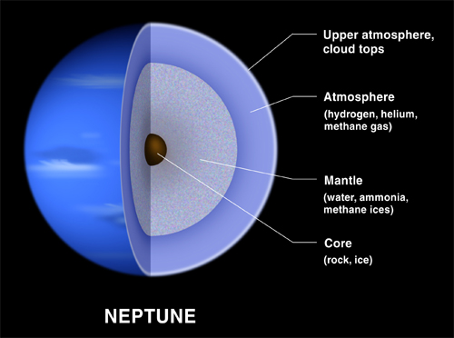 Composition and interior structure of Neptune. - Image Credit: NASA