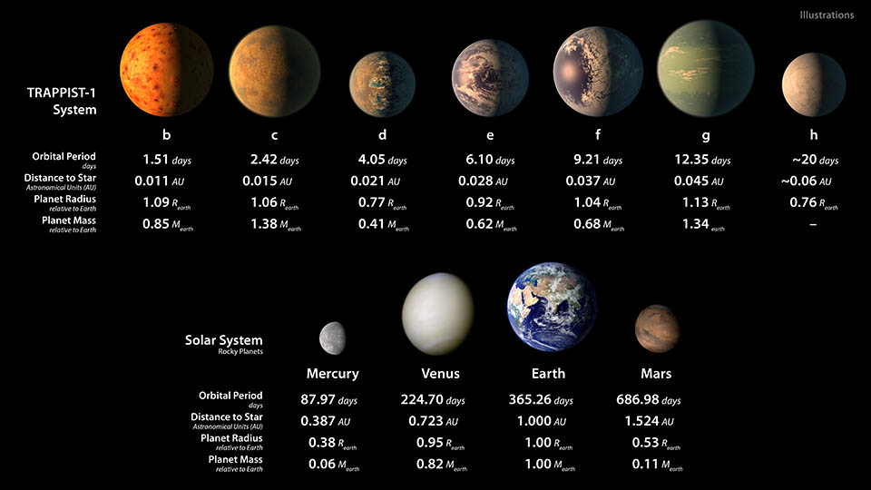 Artist concepts of the seven planets of TRAPPIST-1 with their orbital periods, distances from their star, radii and masses as compared to those of Earth. - Image Credit: NASA/JPL