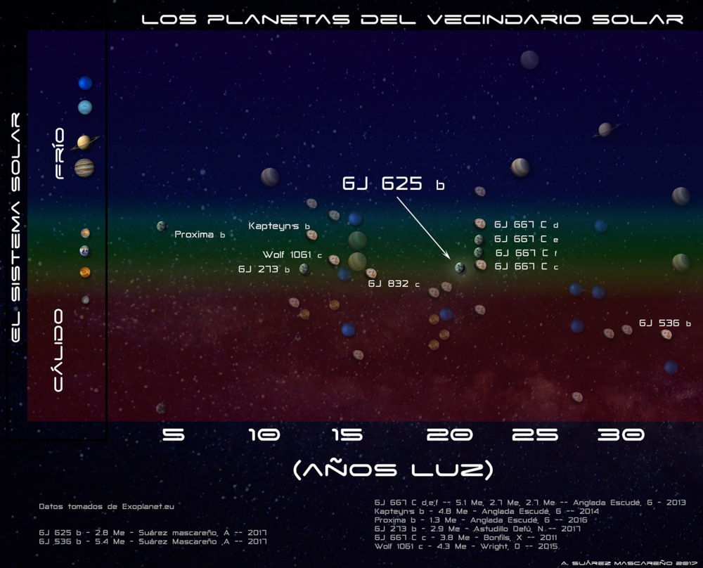 Diagram of the habitable zones of nearby M-type stars and their respective exoplanets, in comparison's to the Solar System. Credit: IAC