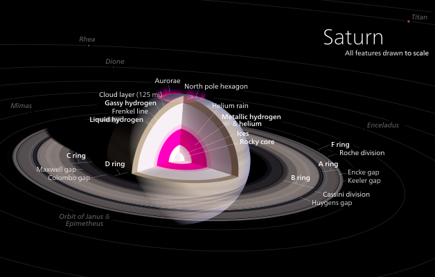 Diagram of Saturn's interior. - Image Credit: Kelvinsong/Wikipedia Commons