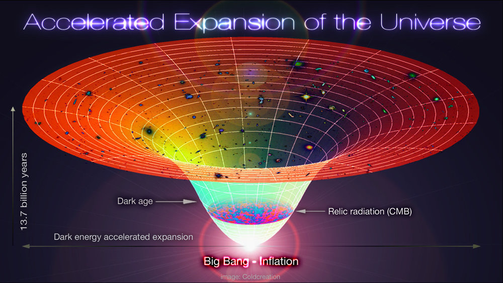 Diagram showing the Lambda-CBR universe, from the Big Bang to the the current era. - Image Credit: Alex Mittelmann/Coldcreation