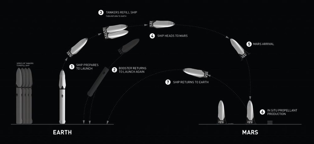 The system architecture of the Interplanetary Transport System. - Image Credit: SpaceX