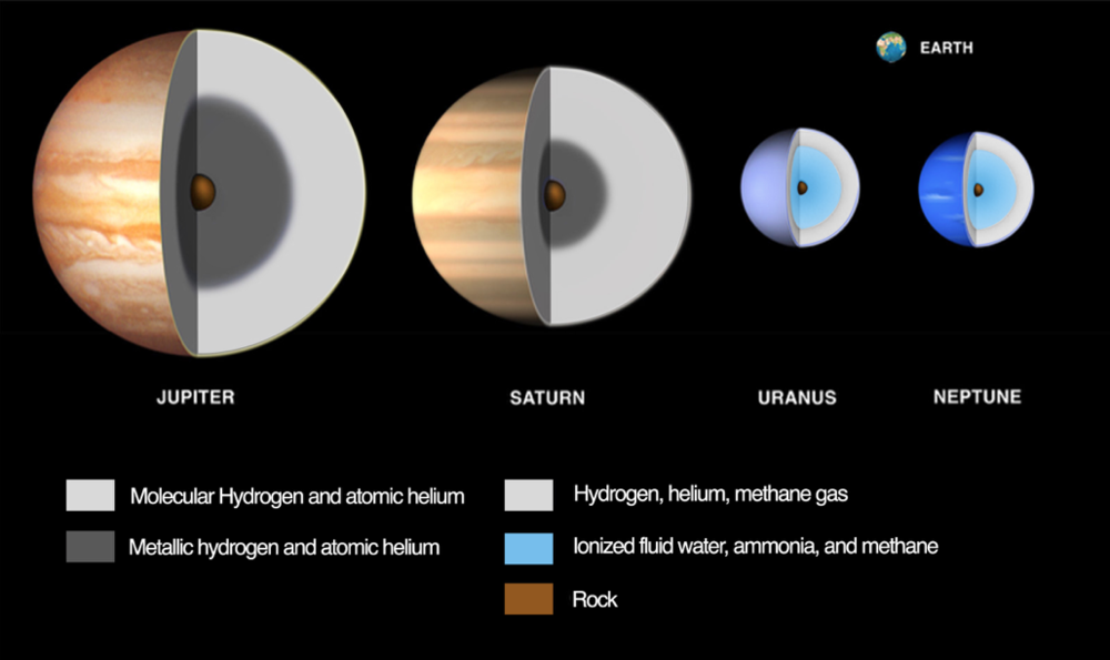 Illustration of compositional differences among the giant planets and their relative sizes. Earth is shown for comparison. Jupiter and Saturn are primarily made of hydrogen and helium, the terrestrial planets are almost pure rock, while Uranus and Neptune are thought to be largely supercritical liquid water. - Image Credits: JPL/Caltech, based on material from the Lunar and Planetary Institute