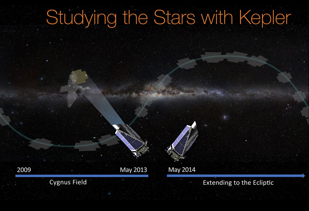 NASA's Kepler space telescope was the first agency mission capable of detecting Earth-size planets. - Image Credit: NASA/Wendy Stenzel