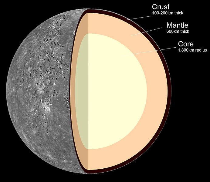 Internal structure of Mercury: 1. Crust: 100–300 km thick 2. Mantle: 600 km thick 3. Core: 1,800 km radius. - Image Credit: MASA/JPL