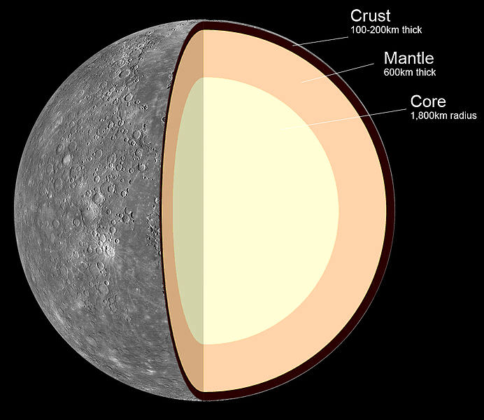 Internal structure of Mercury: 1. Crust: 100–300 km thick 2. Mantle: 600 km thick 3. Core: 1,800 km radius. - Image Credit: MASA/JPL