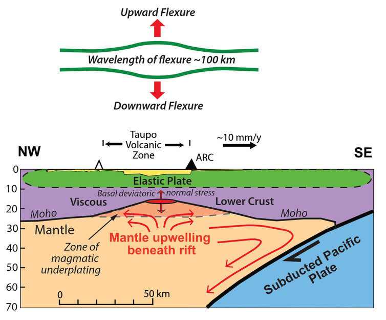 This diagram illustrates a patch of suction stress along the axis of the underlying upwelling mantle flow beneath the Taupo volcanic zone. - Image Credit: Simon Lamb, CC BY-ND
