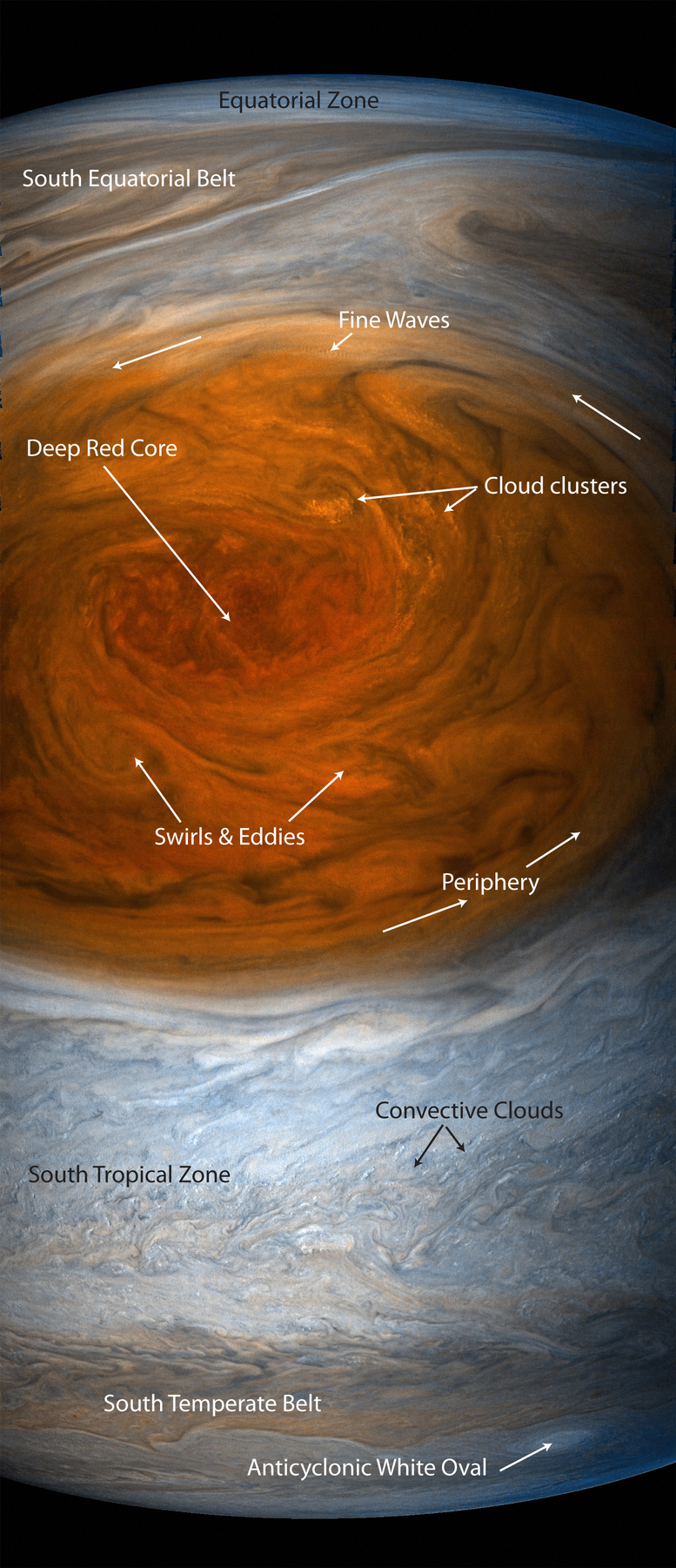 Juno's view of the Great Red Spot taken from 5,600 miles away, with the vast vortex almost stretching from horizon to horizon, annotations by L.N. Fletcher. - Image Credit: NASA / SwRI / MSSS / Gerald Eichstädt / Seán Doran