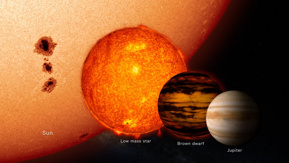 This illustration shows the average brown dwarf is much smaller than our sun and low mass stars and only slightly larger than the planet Jupiter. - Image Credits: NASA's Goddard Space Flight Center