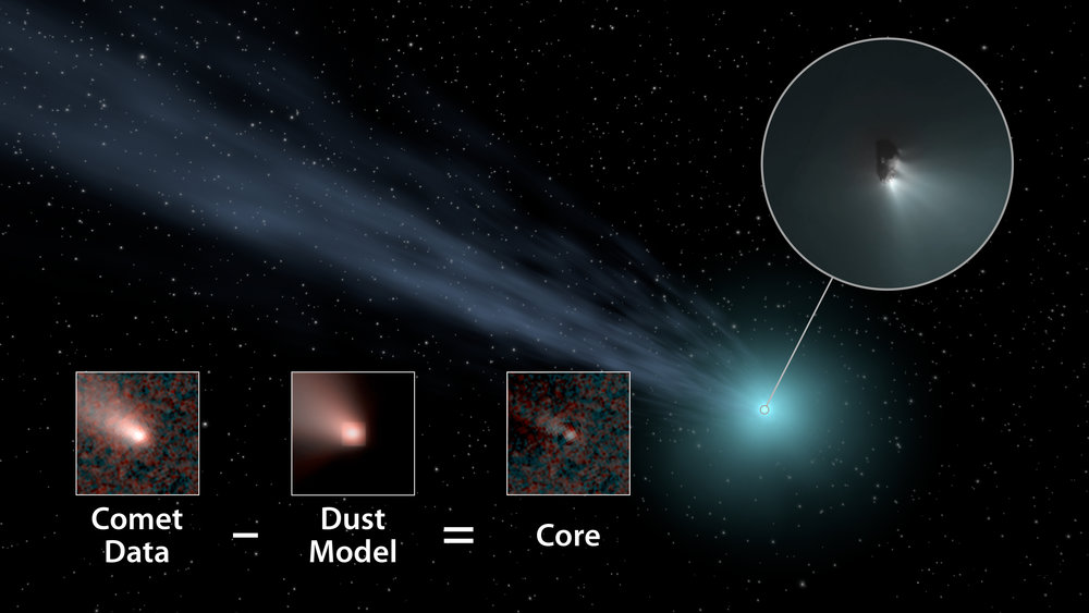 This illustration shows how scientists used data from NASA's WISE spacecraft to determine the nucleus sizes of comets. They subtracted a model of how dust and gas behave in comets in order to obtain the core size. - Image Credits: NASA/JPL-Caltech
