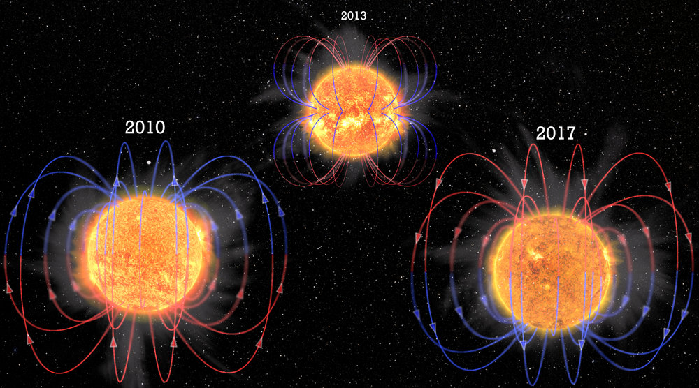 This combination of images and artist's impression shows changes in the Sun's appearance and magnetic fields during part of the solar cycle. The Sun's magnetic field flips approximately every 11 years, defining this cycle.  - Image Credit: NASA/SDO/A. Strugarek et al; Illustrations: L. Almeida, Federal University of Rio Grande do Norte (UFRN), Brazil