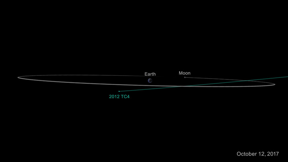 On Oct. 12, 2017, asteroid 2012 TC4 will safely fly past Earth at an estimated distance of 6,800 km (4,200 mi). - Image Credits: NASA/JPL-Caltech