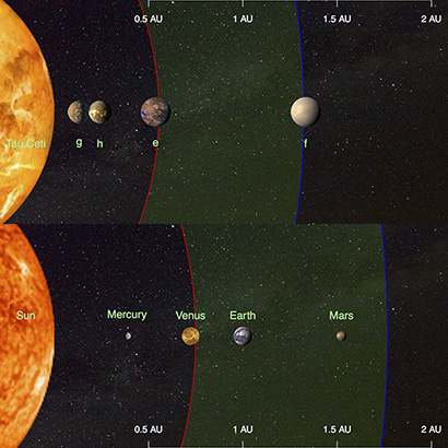 This illustration compares the four planets detected around the nearby star tau Ceti (top) and the inner planets of our solar system (bottom). (Illustration courtesy of Fabo Feng)