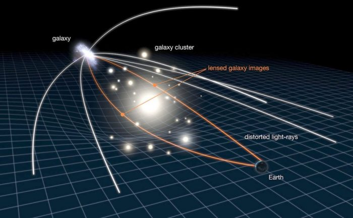 The technique of gravitational lensing relies on the presence of a large cluster of matter between the observer and the object to magnify light coming from that object. - Image Credit: NASA
