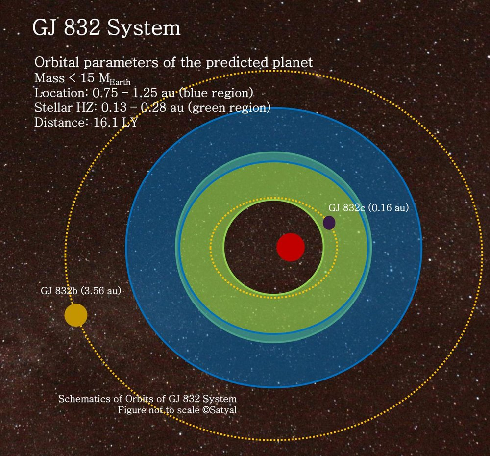 Diagram showing the possible orbit of a third exoplanet around Gliese 832, a star system located just 16 light years away. - Image Credit: uta.edu/Suman Satyal