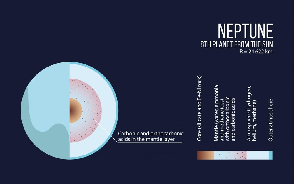 The interior structure of Neptune. - Image Credit: Moscow Institute of Physics and Technology