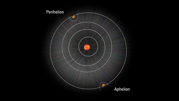 Diagram of Mars' orbit and changes to its bow shock between perihelion and aphelion. - Image Credit: ESA/ATG medialab