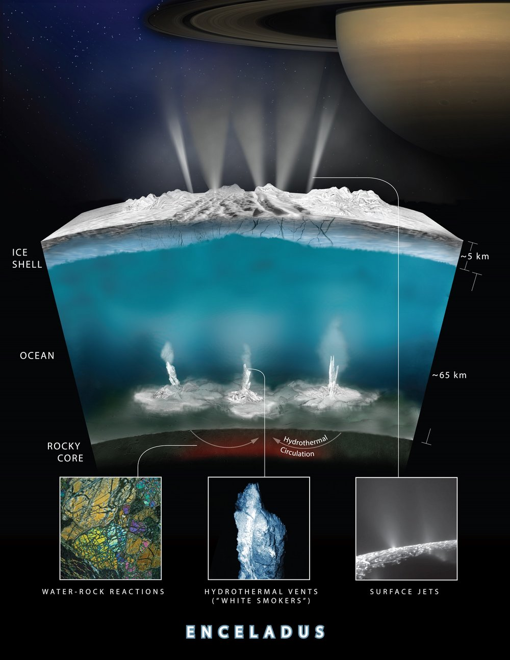 Artist rendering showing an interior cross-section of the crust of Enceladus, which shows how hydrothermal activity may be causing the plumes of water at the moon's surface. - Image Credits: NASA-GSFC/SVS, NASA/JPL-Caltech/Southwest Research Institute - Click to enlarge