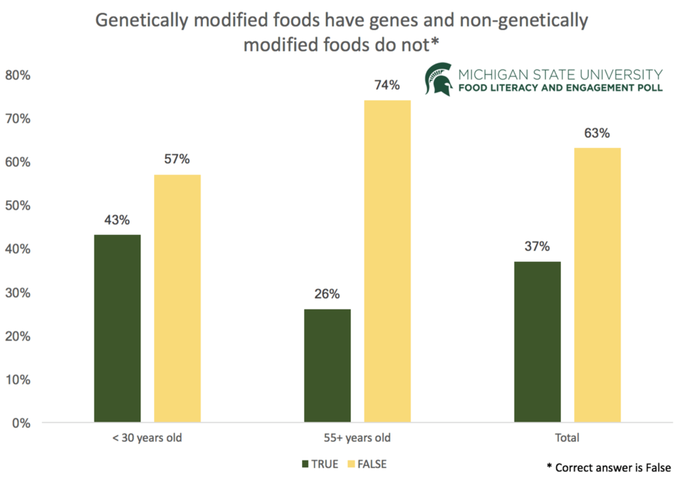 One-third of Americans believe (incorrectly) that only genetically modified foods contain genes. - Image Credit: Michigan State University, CC BY-ND
