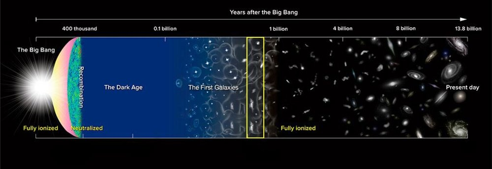 Milestones in the history of the Universe, from the Big Bang to the present day. - Image Credit: NAOJ/NOAO