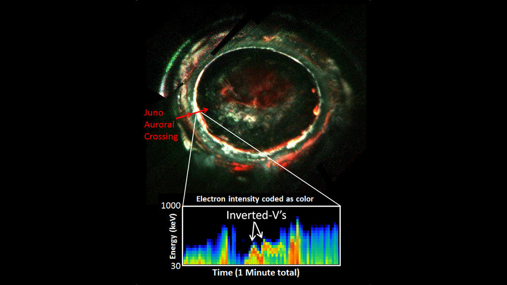 "This image, created with data from Juno's Ultraviolet Imaging Spectrograph, marks the path of Juno's readings of Jupiter's auroras, highlighting the electron measurements that show the discovery of the so-called discrete auroral acceleration processes indicated by the ""inverted Vs"" in the lower panel. - Image Credits: NASA/JPL-Caltech/SwRI/Randy Gladstone"