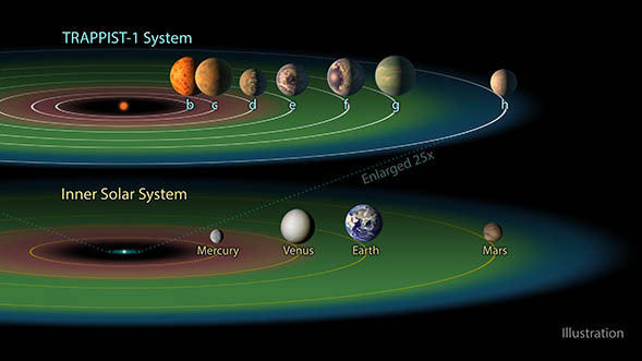 """Three of the TRAPPIST-1 planets – TRAPPIST-1e, f and g – dwell in their star's so-called """"habitable zone. - Image Credit:NASA/JPL"""
