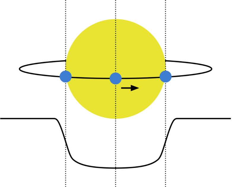 Diagram of a planet (e.g. the Earth, blue) transiting in front of its host star (e.g. the Sun, yellow). The lower black curve shows the brightness of the star noticeably dimming over the transit event, when the planet is blocking some of the light from the star. - Image Credit: R. Wells.